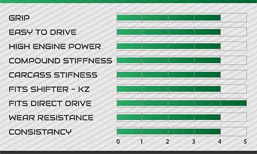 Característica técnicas Vega Verde XH3